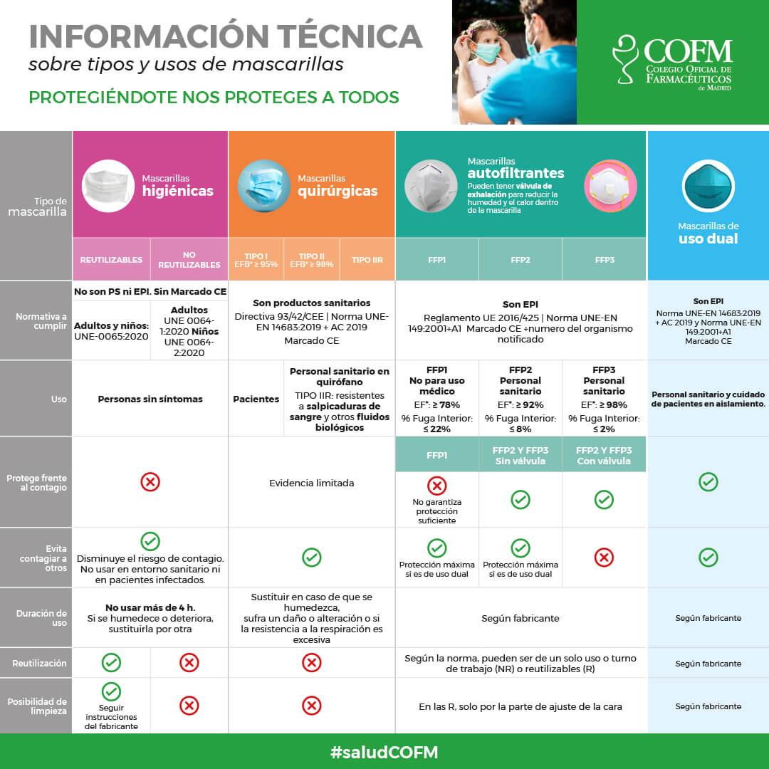 clasificación mascarillas farmacia